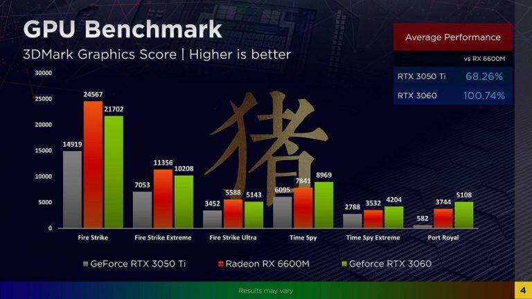 Radeon RX 6600M в тестах почти догнал GeForce RTX 3060