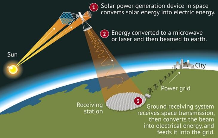 Китай планирует построить солнечную электростанцию на орбите Земли