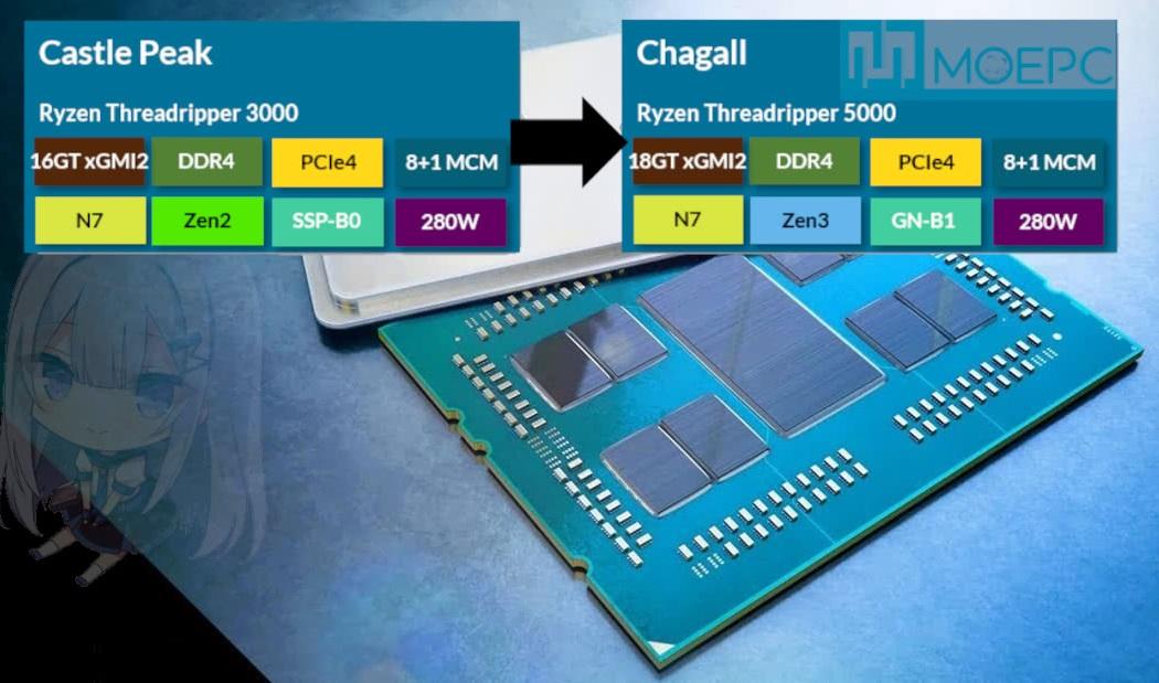 AMD готовит к выпуску новую линейку HEDT процессоров Ryzen Threadripper 5000