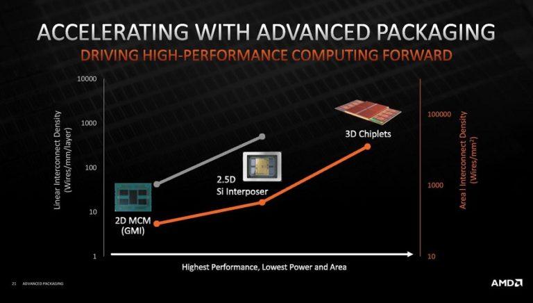 AMD планирует развивать вертикальные многоуровневые архитектуры и производить больше процессоров с интегрированным GPU