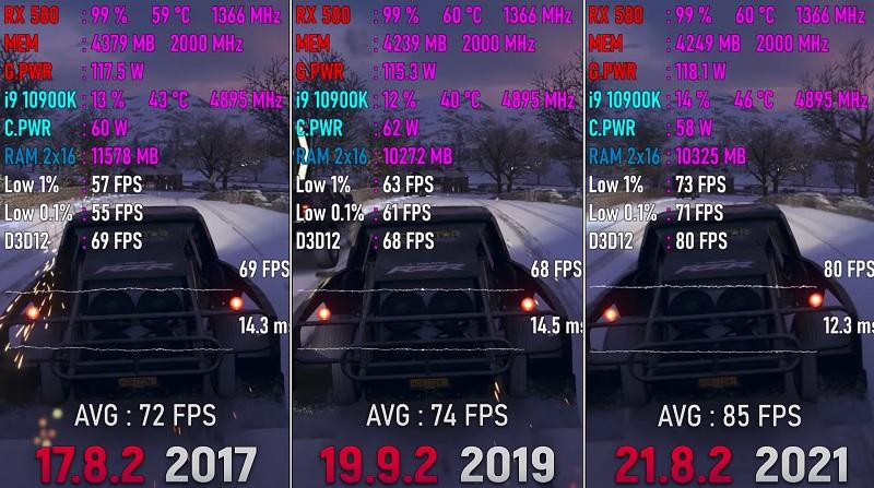 С помощью обновлений видеодрайверов AMD смогла нарастить производительность Radeon RX 580 на 8-10%